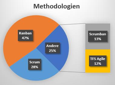 Methodologien