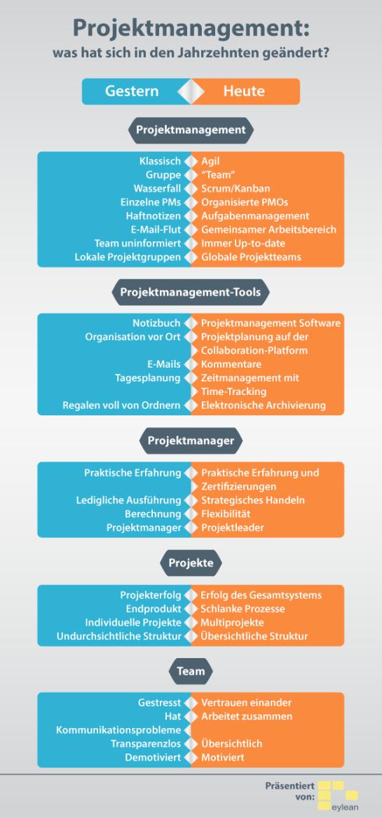 projektmanagement-was-hat-sich-in-den-jahrzehnten-geandert